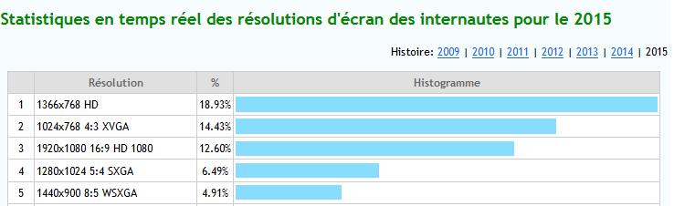 statistiques-utilisation-resolution-ecran-2015