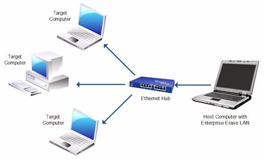 Les ordinateurs interconnectés pour une meilleure gestion d'entreprise
